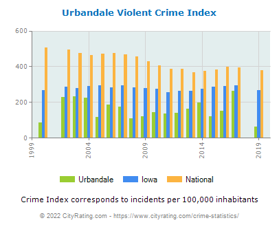 Urbandale Violent Crime vs. State and National Per Capita