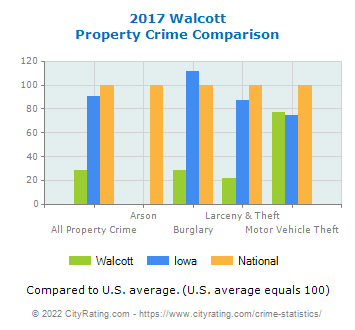 Walcott Property Crime vs. State and National Comparison