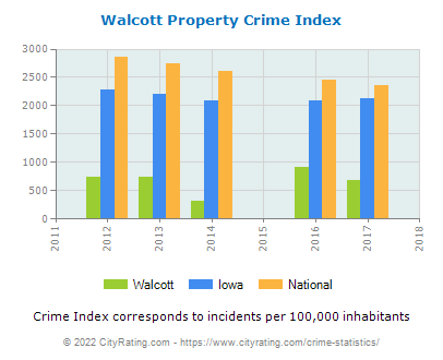 Walcott Property Crime vs. State and National Per Capita