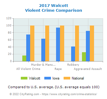 Walcott Violent Crime vs. State and National Comparison