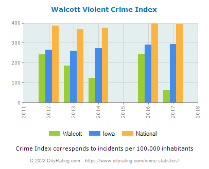 Walcott Violent Crime vs. State and National Per Capita