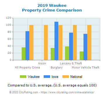 Waukee Property Crime vs. State and National Comparison