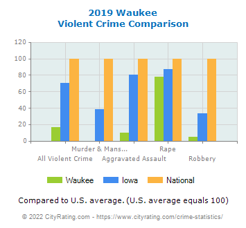 Waukee Violent Crime vs. State and National Comparison