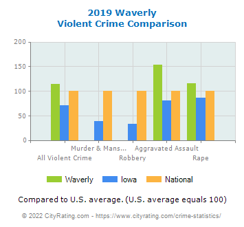 Waverly Violent Crime vs. State and National Comparison