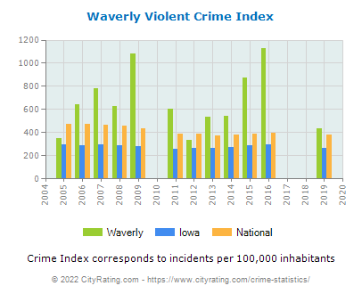 Waverly Violent Crime vs. State and National Per Capita