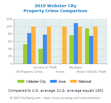 Webster City Property Crime vs. State and National Comparison