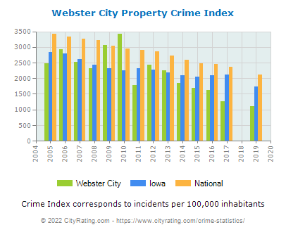 Webster City Property Crime vs. State and National Per Capita
