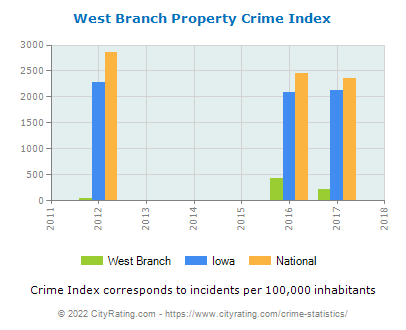 West Branch Property Crime vs. State and National Per Capita