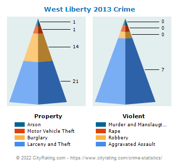 West Liberty Crime 2013
