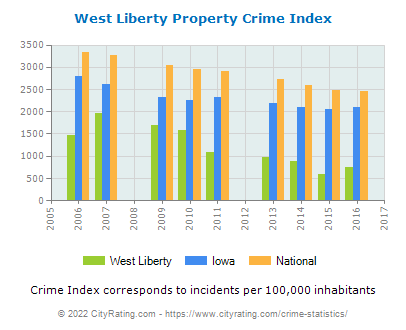 West Liberty Property Crime vs. State and National Per Capita