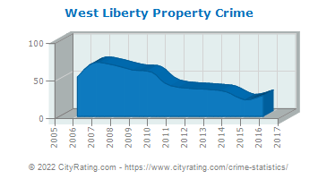 West Liberty Property Crime