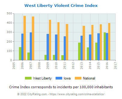 West Liberty Violent Crime vs. State and National Per Capita
