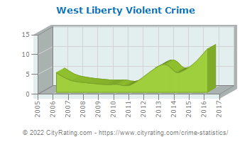 West Liberty Violent Crime