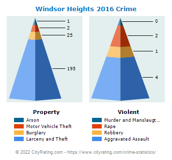 Windsor Heights Crime 2016