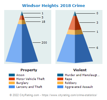 Windsor Heights Crime 2018