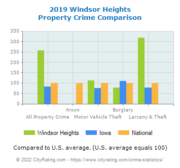 Windsor Heights Property Crime vs. State and National Comparison
