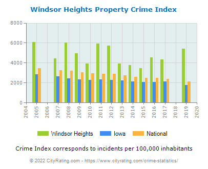 Windsor Heights Property Crime vs. State and National Per Capita