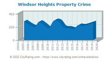 Windsor Heights Property Crime