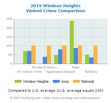 Windsor Heights Violent Crime vs. State and National Comparison