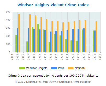 Windsor Heights Violent Crime vs. State and National Per Capita