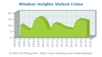 Windsor Heights Violent Crime
