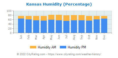 Kansas Relative Humidity