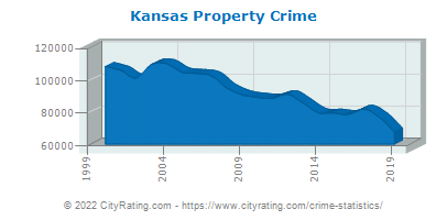 Kansas Property Crime