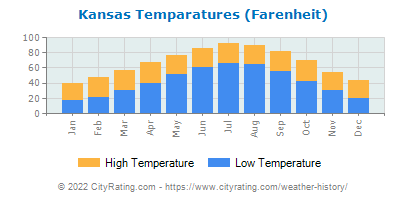 Kansas Average Temperatures