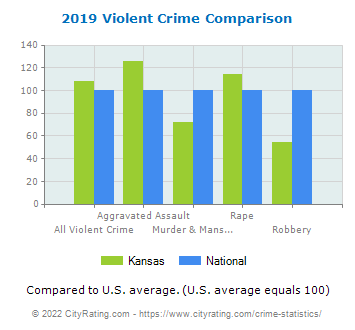 Kansas Violent Crime vs. National Comparison