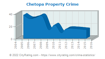 Chetopa Property Crime