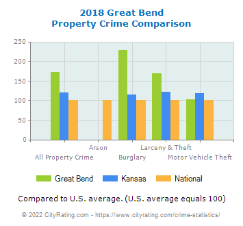 Great Bend Property Crime vs. State and National Comparison