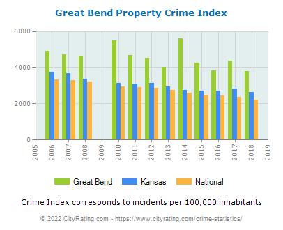 Great Bend Property Crime vs. State and National Per Capita