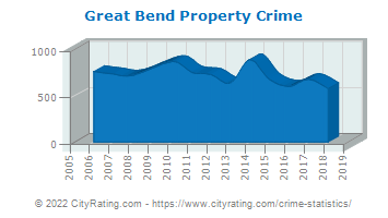 Great Bend Property Crime