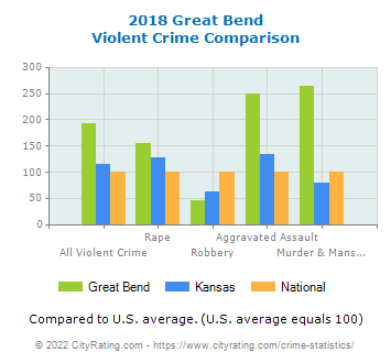 Great Bend Violent Crime vs. State and National Comparison