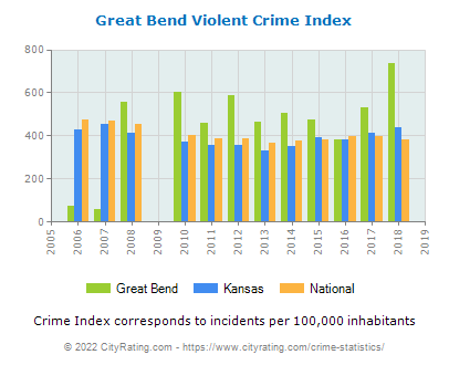 Great Bend Violent Crime vs. State and National Per Capita