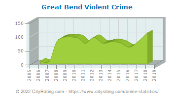 Great Bend Violent Crime