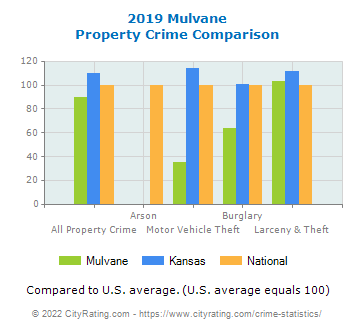 Mulvane Property Crime vs. State and National Comparison