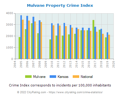 Mulvane Property Crime vs. State and National Per Capita