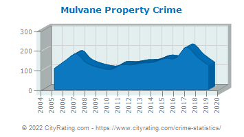 Mulvane Property Crime