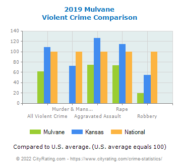 Mulvane Violent Crime vs. State and National Comparison