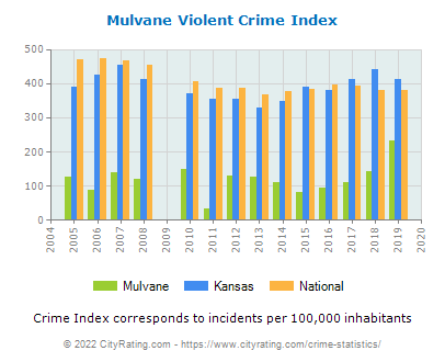 Mulvane Violent Crime vs. State and National Per Capita