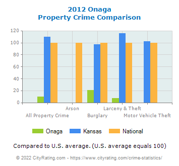 Onaga Property Crime vs. State and National Comparison