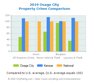 Osage City Property Crime vs. State and National Comparison