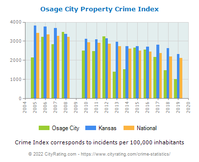 Osage City Property Crime vs. State and National Per Capita