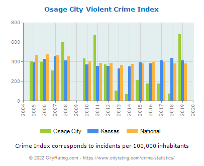 Osage City Violent Crime vs. State and National Per Capita