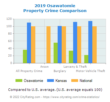 Osawatomie Property Crime vs. State and National Comparison