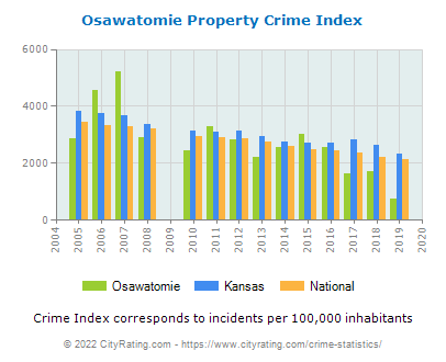 Osawatomie Property Crime vs. State and National Per Capita