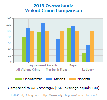 Osawatomie Violent Crime vs. State and National Comparison