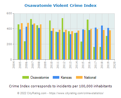 Osawatomie Violent Crime vs. State and National Per Capita