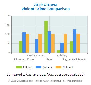 Ottawa Crime Statistics: Kansas (KS) - CityRating com